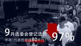 香港選委會選民人數大減九成七 學者形容民主大倒退