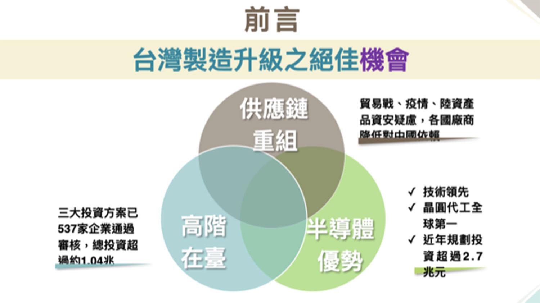 经济部指出贸易战、疫情、陆资产品资安疑虑等成为台湾制造升级的最佳机会。(经济部提供)