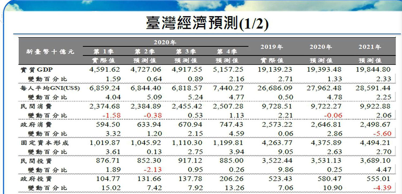 中华经济研究院预估2020年第2季台湾经济成长率约0.64%,为2020年经济成长之谷底。(图/中经院)