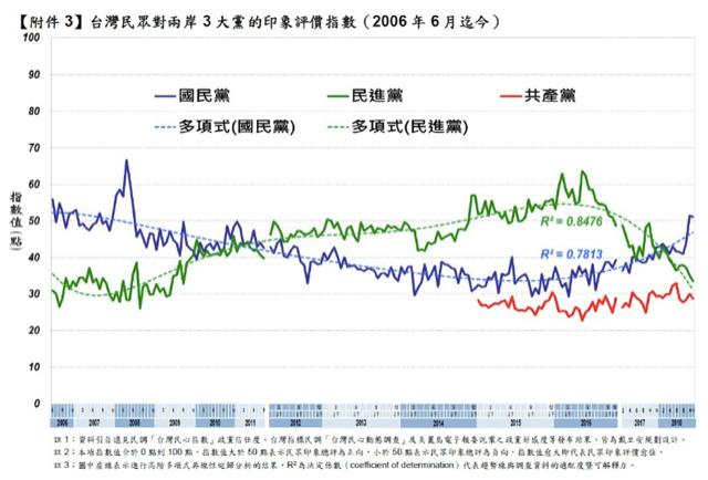 台湾选战后民调:民众对中共更反感