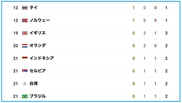 """日本放送协会(NHK)官网计分板以""""台湾""""标示。"""