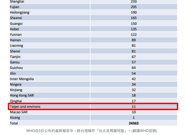 """世卫组织(WHO)继错植在武汉肺炎疫情报告最新版又将台湾更名为""""台北及周围地区""""。(网路截图)"""