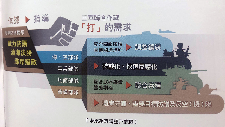 国军未来组织调整示意图。(记者夏小华翻摄)
