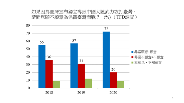 """在""""如果因为台湾宣布独立导致中国大陆武力攻打台湾""""这个选项,有71.5%受访者表示愿意。(陈志柔提供)"""
