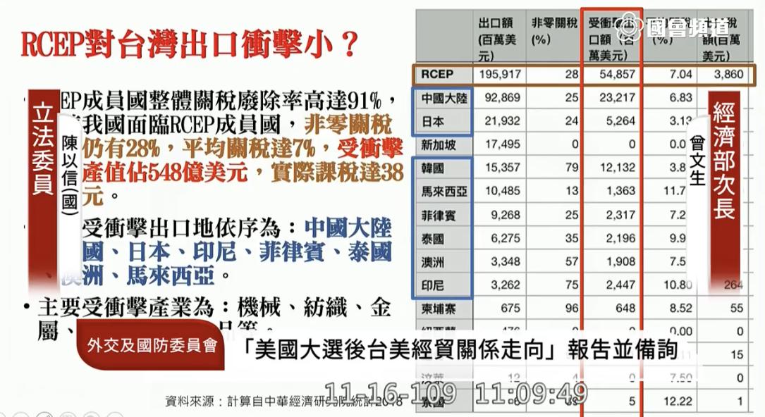 国民党籍立委陈以信质询RCEP冲击台湾的经济面向评估简报。(立法院议事直播截图)