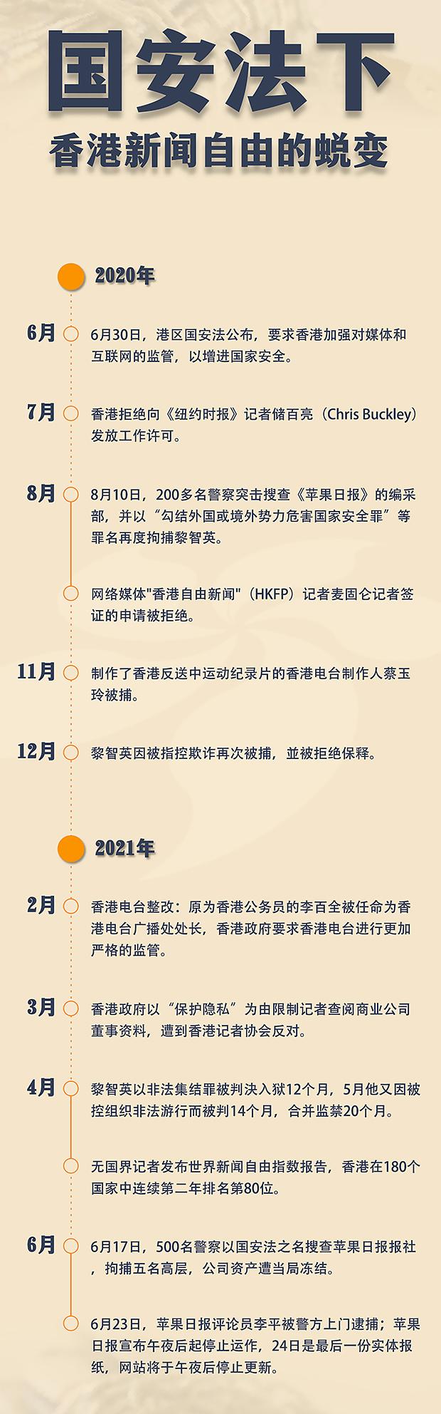 国安法下香港新闻自由的蜕变(自由亚洲电台制图)