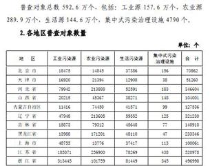 图片:中国环境污染问题在新的普查中发现更为严重(中国国家环保部/心语截图)