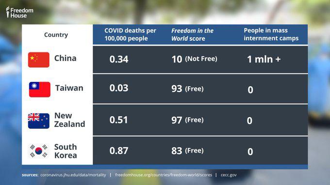 疫情控制情况和自由度的比较(推特截图/自由之家)
