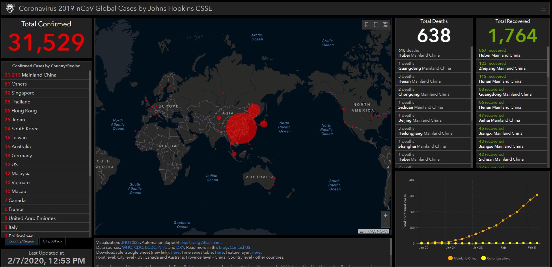 """图说: 约翰·霍普金斯大学的世界疫情即时地图显示,至2020/2/7,疫情集中在湖北地区,尚未形成""""全球大流行""""。(网站截图)"""