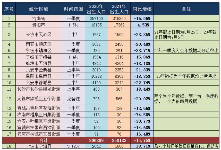 中国新生儿出生人口对比情况。(腾讯网)