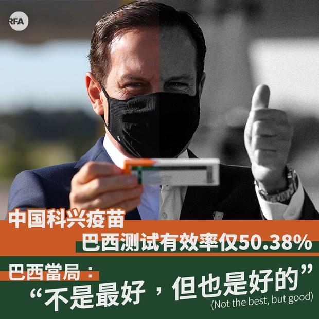 中國科興疫苗 巴西測試有效率僅50.38%(自由亞洲電臺製圖)