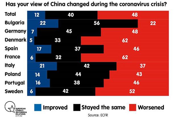 """最新民调显示,疫情期间欧洲多国受访者对中国的印象变差   图源:位于德国柏林的智库""""欧洲对外关系委员会""""(ECFR)"""