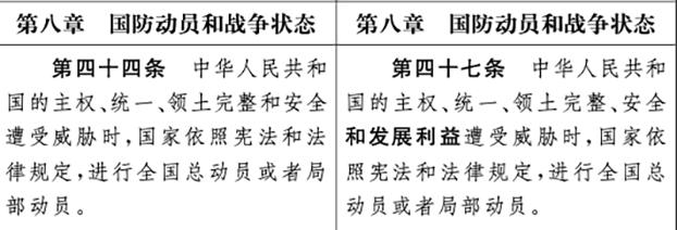 """中国《国防法(修订草案)》的部分条款,保卫国家""""发展利益""""是其中新增加的一个关键词。(Public Domain)"""