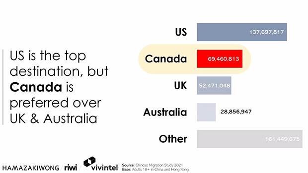 美国、加拿大和英国是中国和香港人最想移民的国度。 (网路截图)