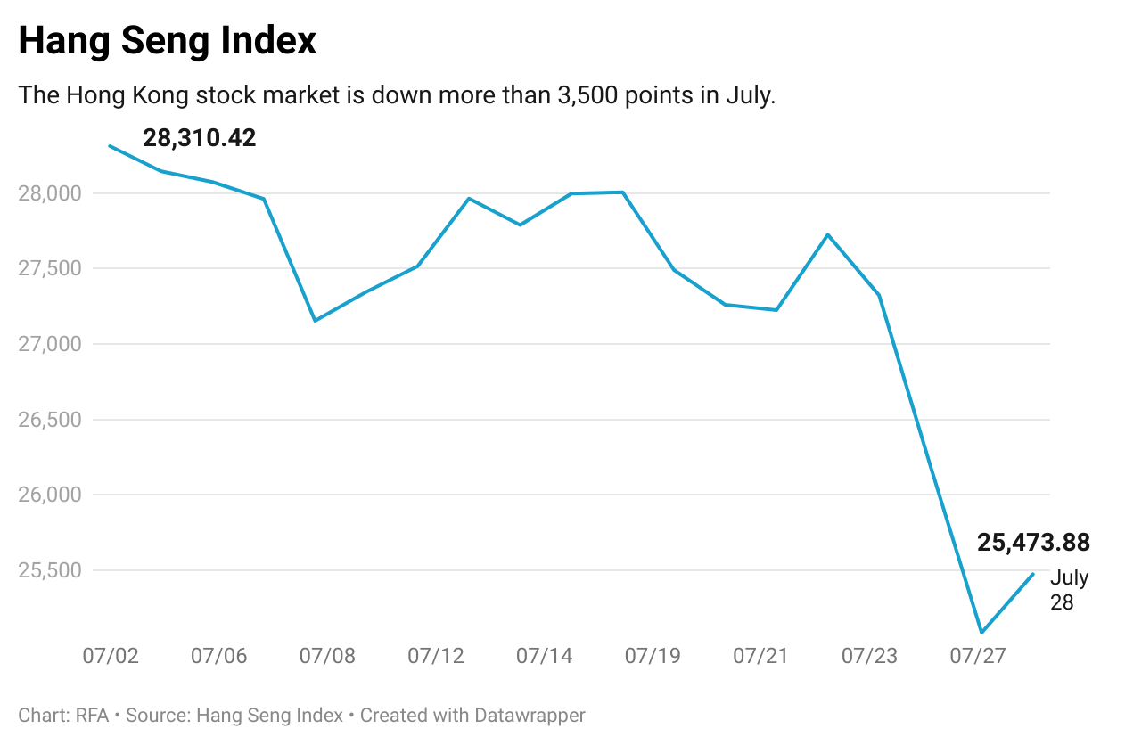 香港恆生指數7月份下降超過3500點。