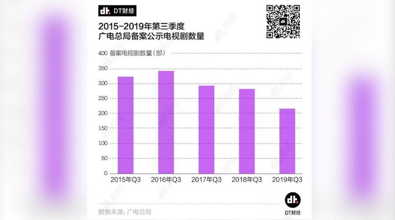 2019年,中国电视剧数量明显下降。(网络截图)