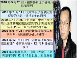 图片:刘晓波已经被转移到锦州监狱服刑  (心语制作)