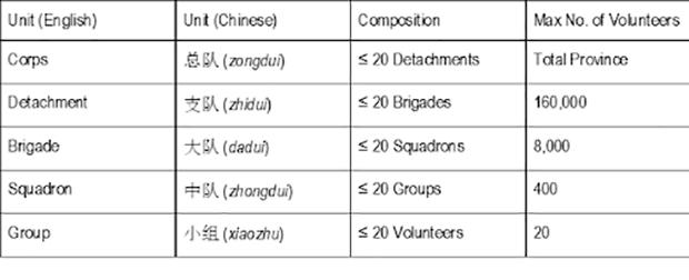 "中国山东的""网络文明志愿者""组织结构示意图( (Source: Adapted from Qingdao CYL, 2015)"