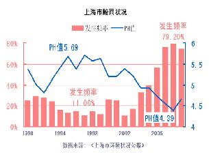 图片:十五年间上海市酸雨频率增加和酸度增加的状况  (心语屏幕截图/历年上海市环保公告)