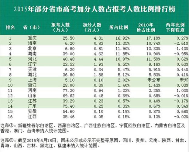 資料圖片:2015年中國部分省市高考加分人數佔報考人數比例排行榜(中國青年報)