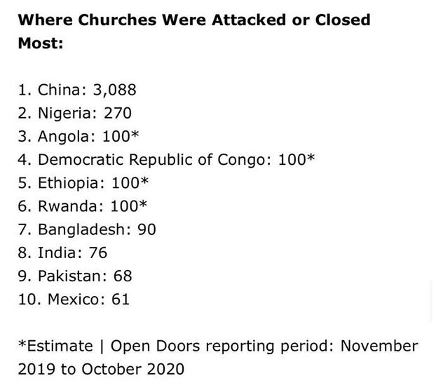 """""""敞开的门""""对2019年11月至2020年10月间世界各国""""攻击或关闭""""教堂数量的统计。(来自《今日基督教》)"""
