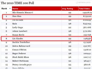 图片:实际的公众投票中,韩寒位居第2位,刘晓波位居第8位  (心语屏幕截图)