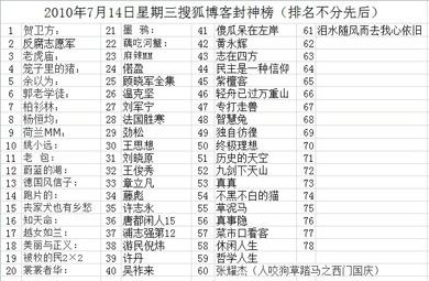 图片:网友汇总周三被封的部分搜狐博客(网络资源/记者丁小)