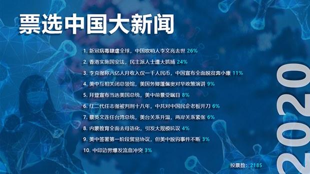 自由亚洲电台年度十大新闻票选:《香港国安法》落地 大抓捕成新常态?(自由亚洲电台制图)