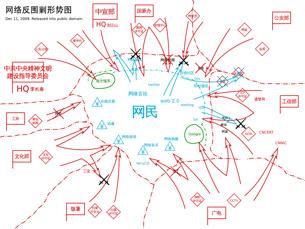 """图片: 在互联网上已经有用户创作了""""中国政府机构对网民围剿图"""",显示当局收紧互联网,把全球网络演变成为局域网络的意图。(网友提供)"""