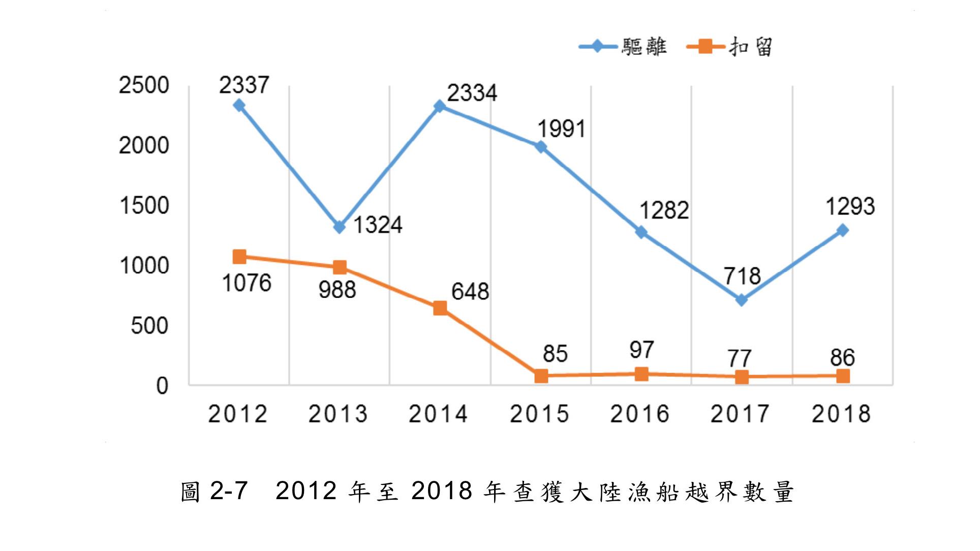大陆渔船越界台湾海域虽逐年下降,数量仍旧相当庞大。