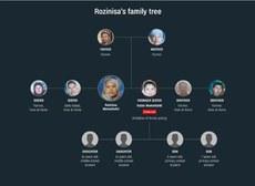 rozinisa-aile-tawabiatliri.jpg