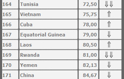 Việt Nam xếp hạng thứ 165/178 về tự do báo chí, trên Trung Quốc, Lào và Cuba. Photo courtesy of rsf.org