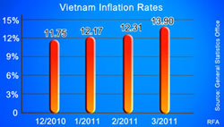 Tỷ lệ lạm phát tại Việt Nam từ tháng 12-2010 đến tháng 3-2011. RFA PHOTO.