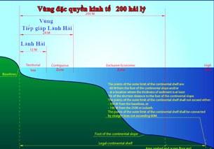 Căn cứ xác định thềm lục địa mở rộng