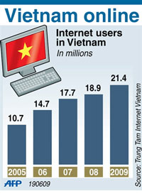 Thống kê sử dụng Internet ở VN tính đến 2009. AFP photo