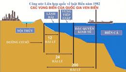 Theo Công ước Liên Hợp quốc về Luật Biển năm 1982, các quốc gia ven biển có chủ quyền đối với nội thủy và lãnh hải của mình, chủ quyền này cũng được mở rộng vùng trời ở bên trên đến vùng đáy biển và lòng đất dưới đáy biển (tinmoitruong.vn ngày 9/01/14)