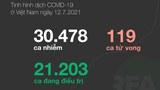 Infographic: Số liệu về dịch COVID-19 ở Việt Nam