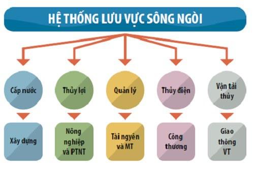 Nguồn nước sông Đồng Nai do nhiều ngành khác nhau quản lý.