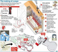 Sơ đồ giải thích quá trình bầu chọn giáo hoàng Công giáo La Mã. AFP photo.