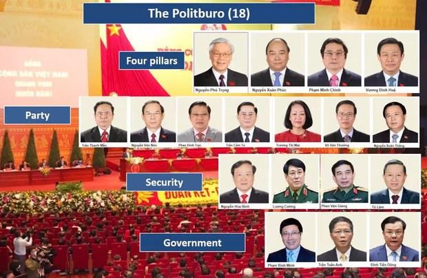 Ý nghĩa chính trị của Đại hội Đảng lần thứ 13: nhóm tứ trụ