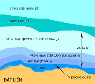 Các vùng biển theo luật biển quốc tế.