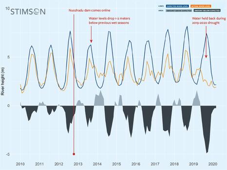 Biểu đồ nghiên cứu mực nước sông thực tế ở tầng số thấp hơn so với dự kiến trong nhiều năm liền sau khi con đập Nọa Trát Độ (Nuozhadu) được đưa vào vận hành.