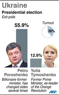 Các ứng cử viên Petro Poroshenko và Yulia Tymosheko