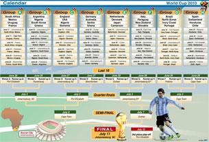Kết quả bốc thăm chia bảng và lịch thi đấu World Cup 2010. AFP Graphic