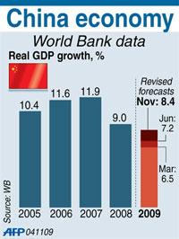 Mức độ tăng trưởng GDP của Trung Quốc do Ngân Hàng Thế Giới đánh giá. AFP PHOTO.