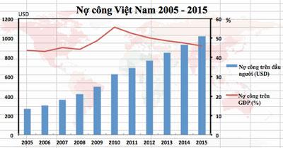 Nợ công của Việt Nam trong vòng 10 năm qua, theo số liệu của The Economist