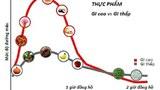 Chỉ số đường huyết của mỗi người biến động từ trước khi ăn đến sau khi ăn.