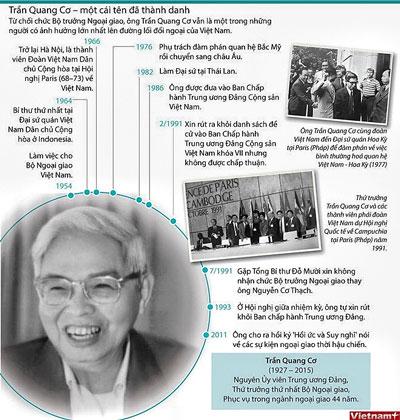 Cựu Thứ trưởng ngoại giao Trần Quang Cơ 1927 - 2015
