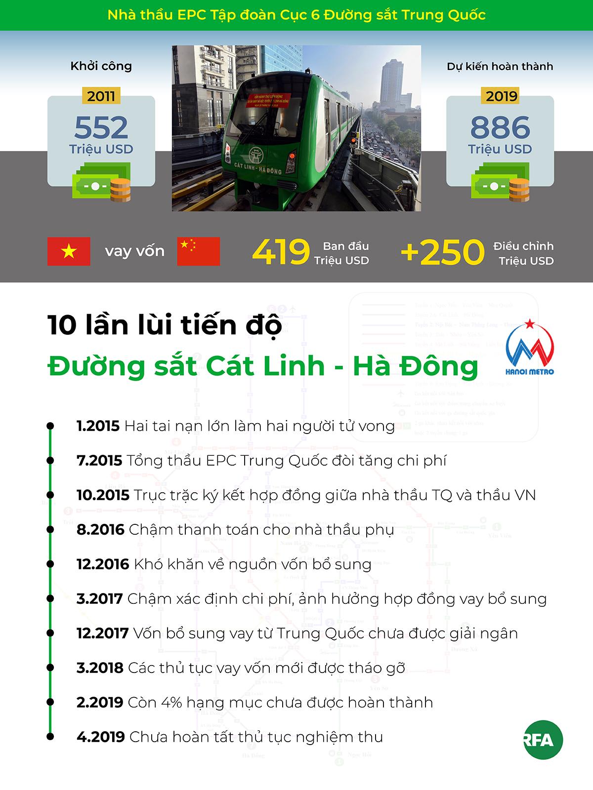 10 lần chậm tiến độ Đường sắt Cát Linh - Hà Đông