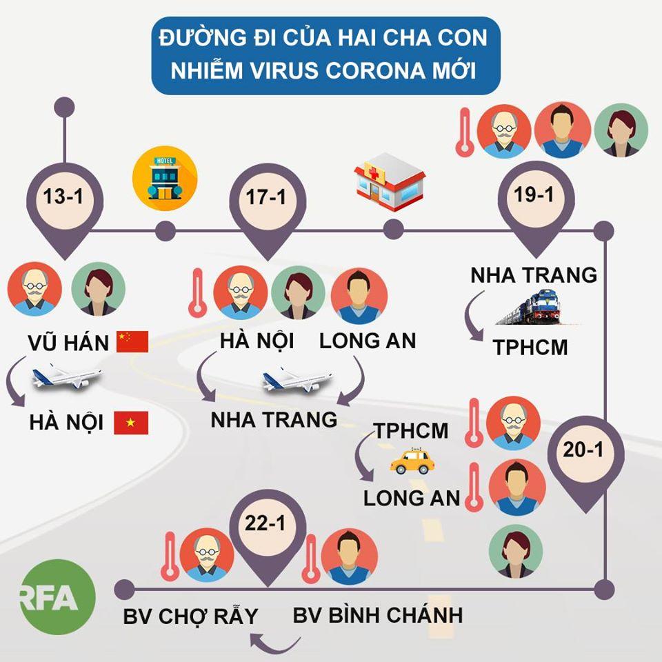 Sơ đồ hành trình của hai khách Trung Quốc nhiễm coronavirus ở Việt Nam